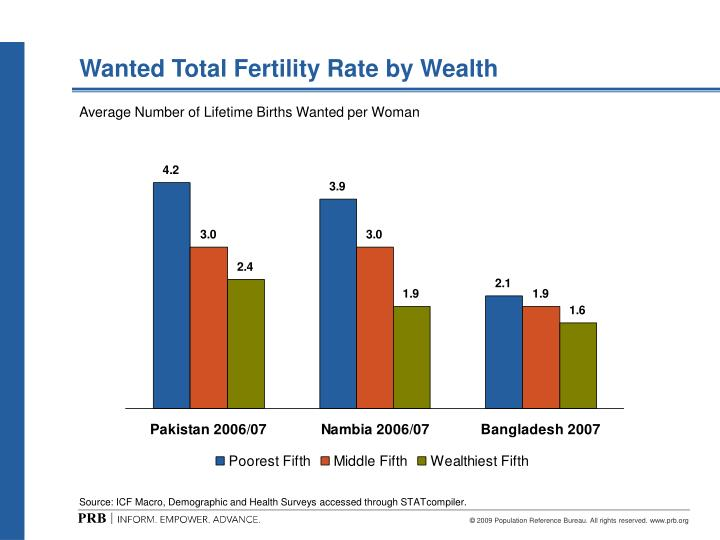 PPT - Wanted Total Fertility Rate by Wealth PowerPoint