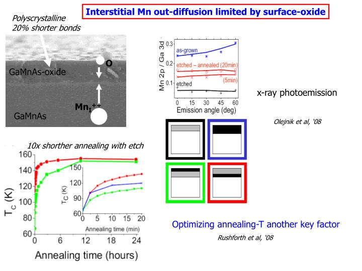 Interstitial Mn out-diffusion limited by surface-oxide