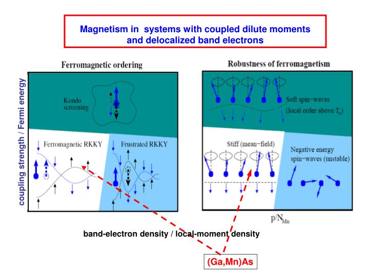 Magnetism in  systems with coupled dilute moments