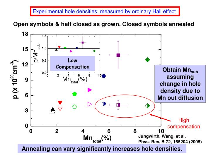 Experimental hole densities: measured by ordinary Hall effect