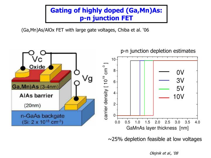 Gating of highly doped (Ga,Mn)As: p-n junction FET
