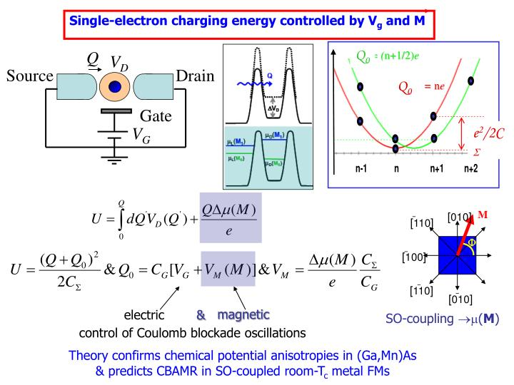 Single-electron charging energy controlled by V