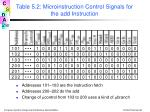 table 5 2 microinstruction control signals for the add instruction