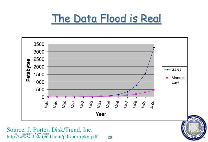 The Data Flood is Real