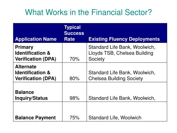 What Works in the Financial Sector?