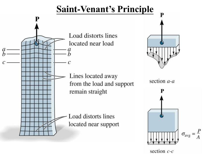 Saint-Venant's Principle