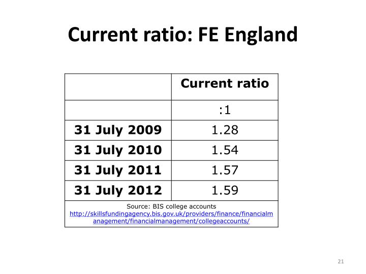 Current ratio: FE England