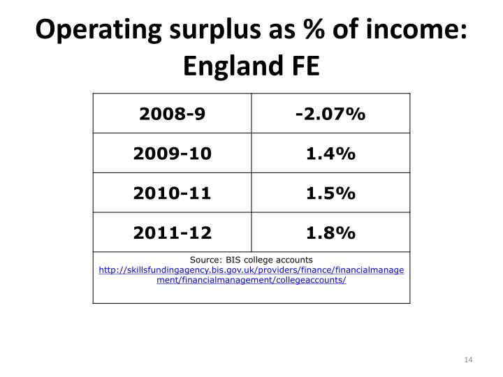 Operating surplus as % of income: England FE