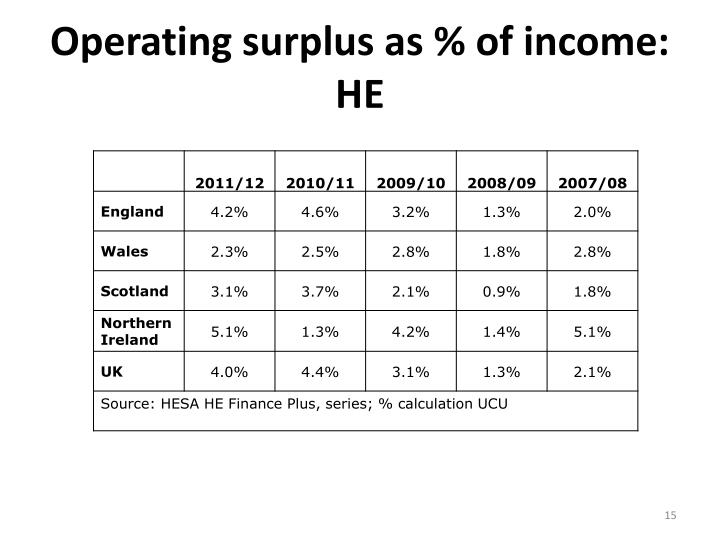 Operating surplus as % of income: HE