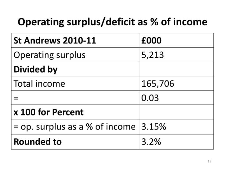 Operating surplus/deficit as % of income