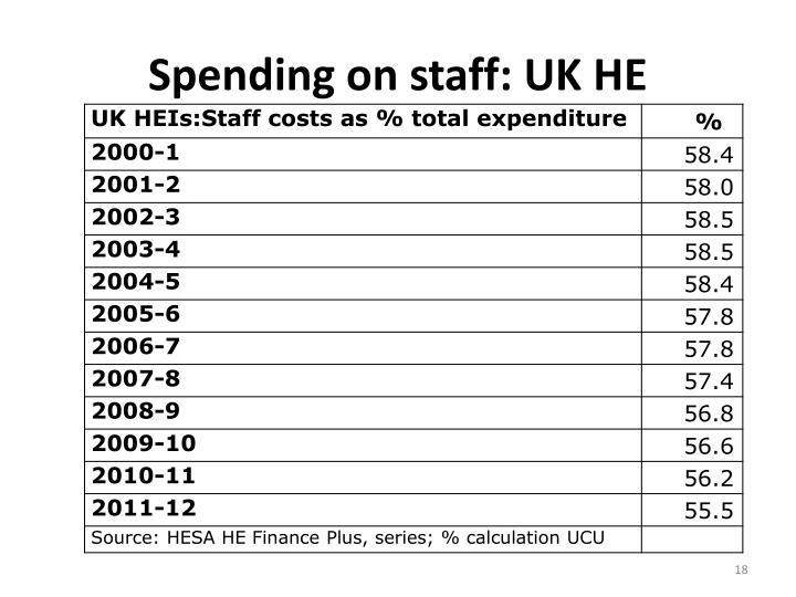 Spending on staff: UK HE