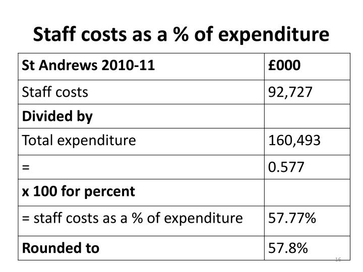Staff costs as a % of expenditure