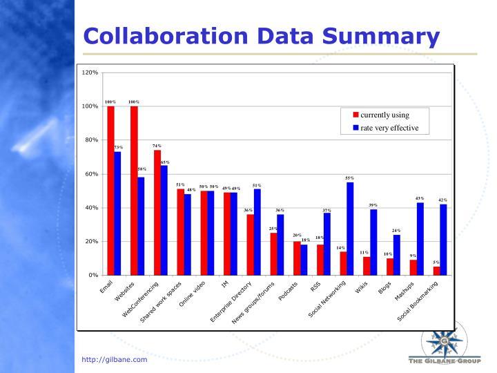 Collaboration Data Summary