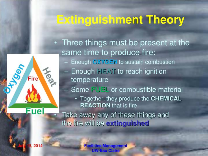 Extinguishment Theory