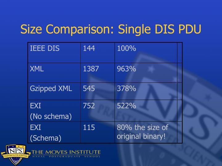 Size Comparison: Single DIS PDU