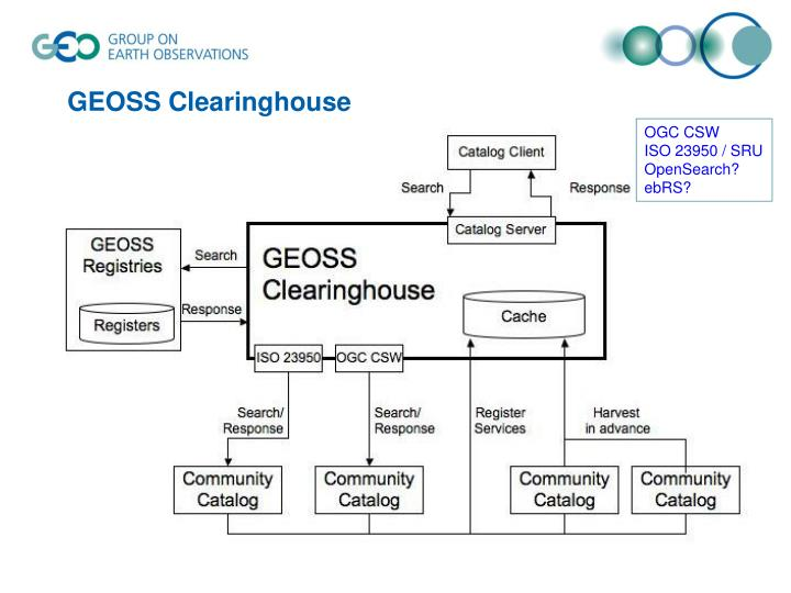 GEOSS Clearinghouse