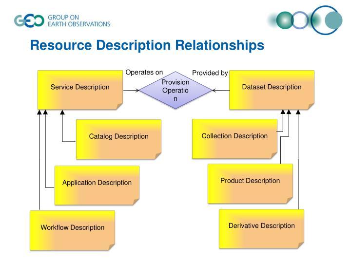 Resource Description Relationships