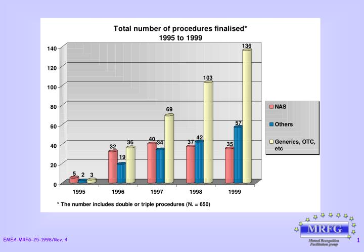 PPT - TOTAL NUMBER OF FINALISED PROCEDURES BY TYPE* (1995 to