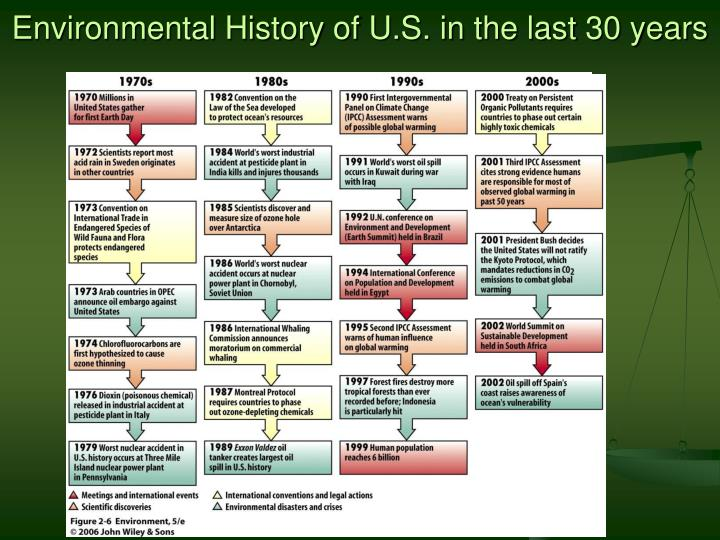 environment a history of disaster