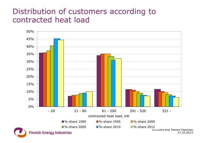 Distribution of customers according to contracted heat load