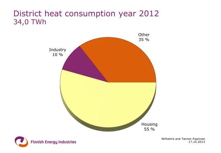 District heat consumption year 2012