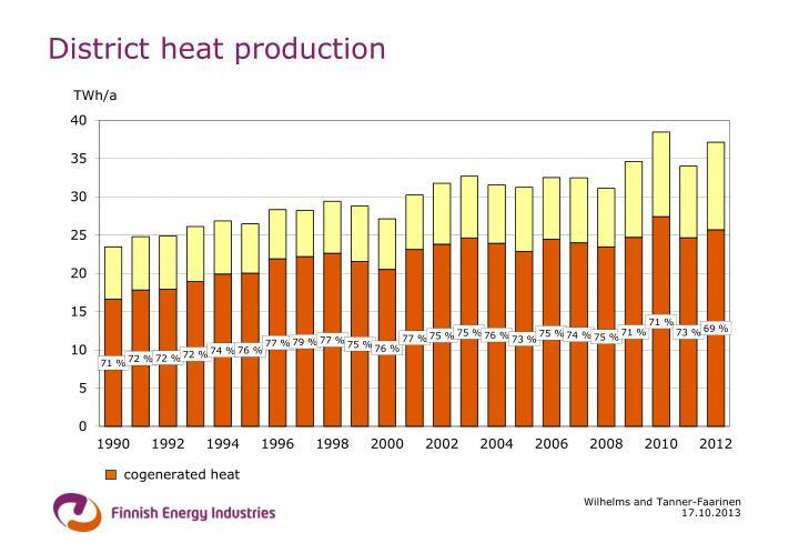 District heat production
