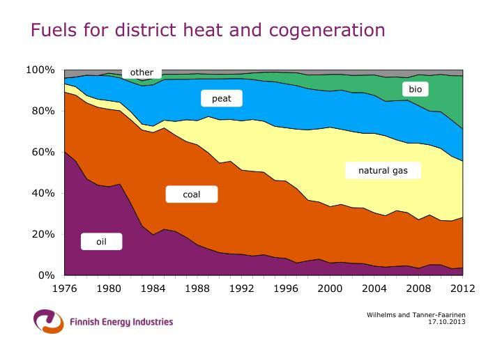 Fuels for district heat and cogeneration