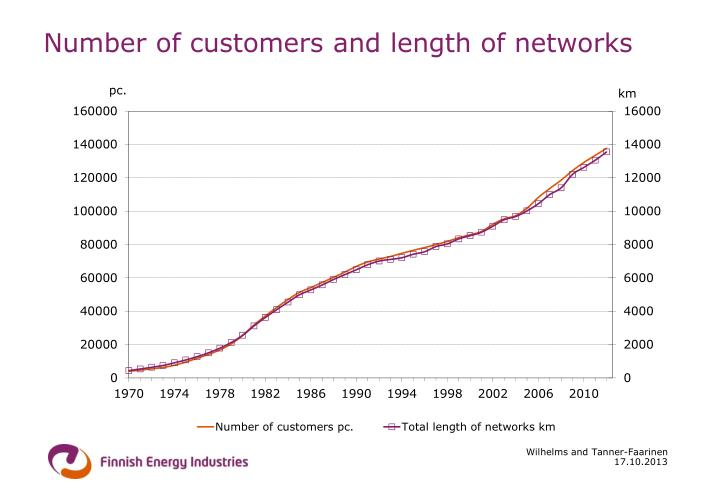 Number of customers and length of networks