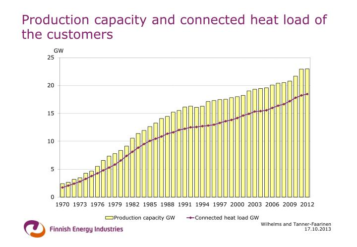 Production capacity and connected heat load of the customers