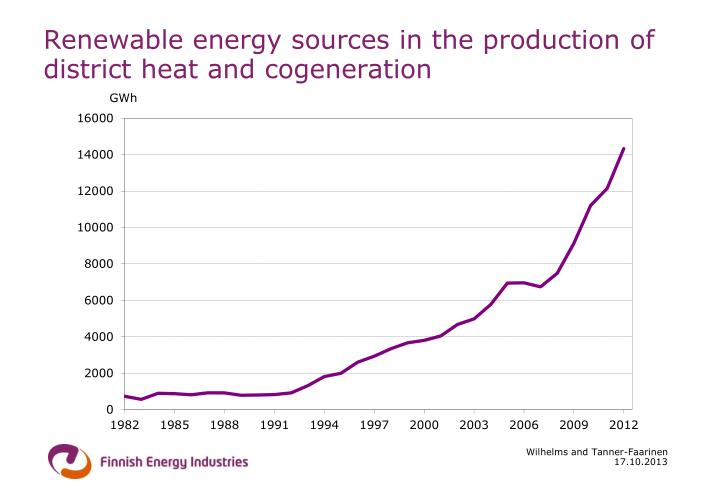 Renewable energy sources in the production of district heat and cogeneration
