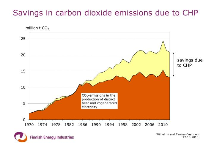 Savings in carbon dioxide emissions due to CHP