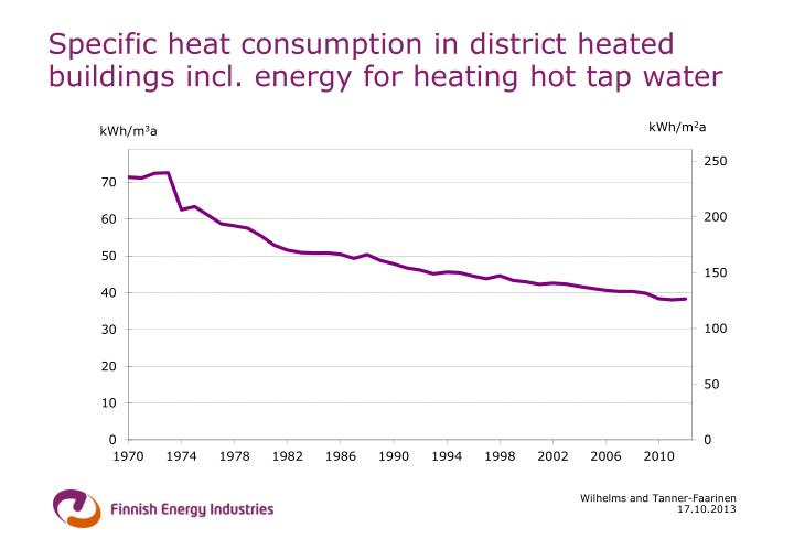 Specific heat consumption in district heated buildings incl. energy for heating hot tap water
