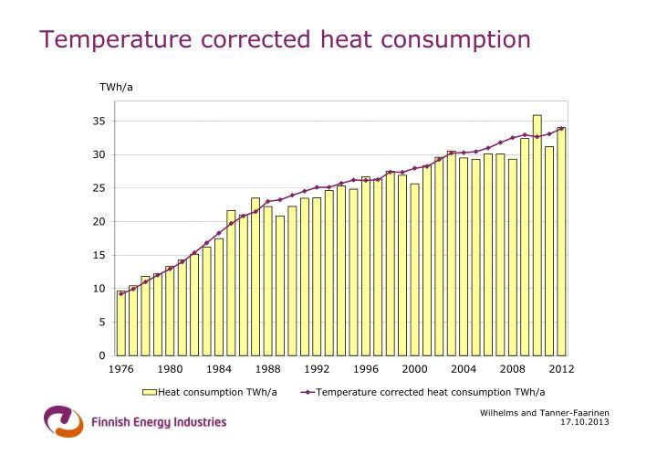Temperature corrected heat consumption