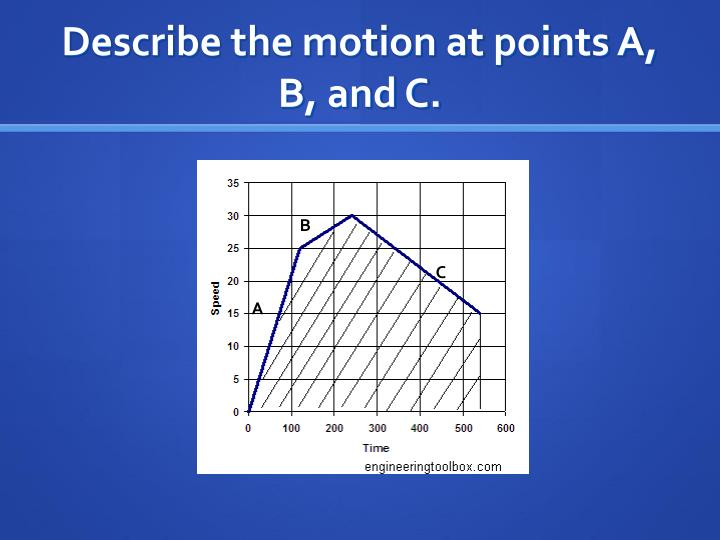Describe the motion at points A, B, and C.