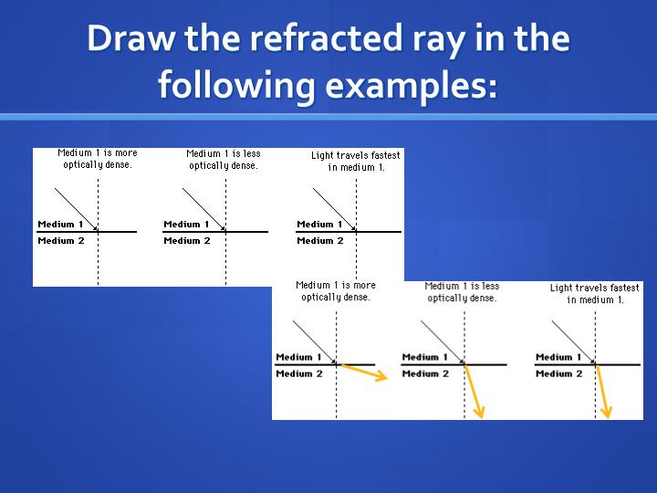 Draw the refracted ray in the following examples: