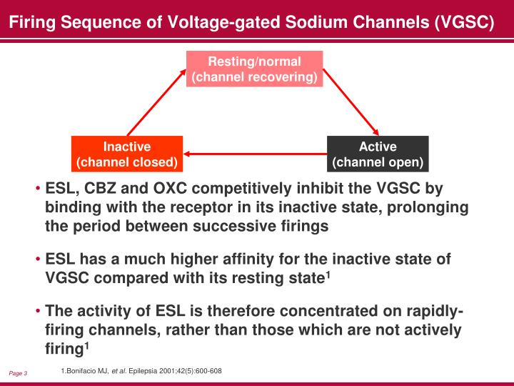 Firing sequence of voltage gated sodium channels vgsc