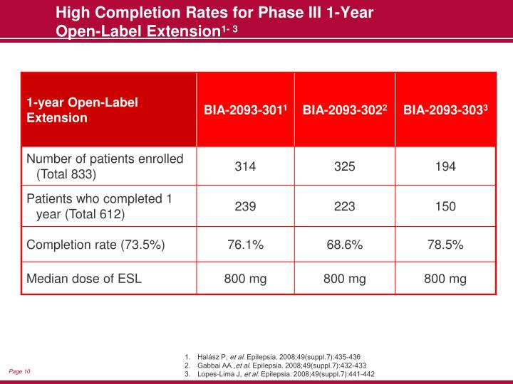 High Completion Rates for Phase III