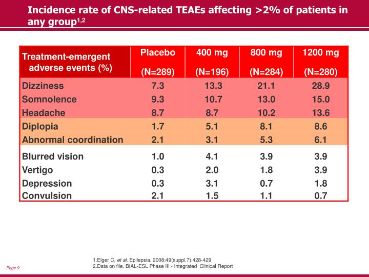 Incidence rate of CNS-related TEAEs affecting >2% of patients in any group