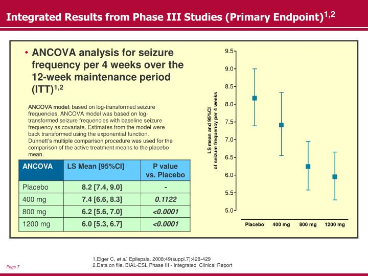 Integrated Results from Phase III Studies (Primary Endpoint)