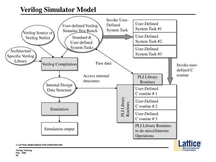 Verilog Simulator Model