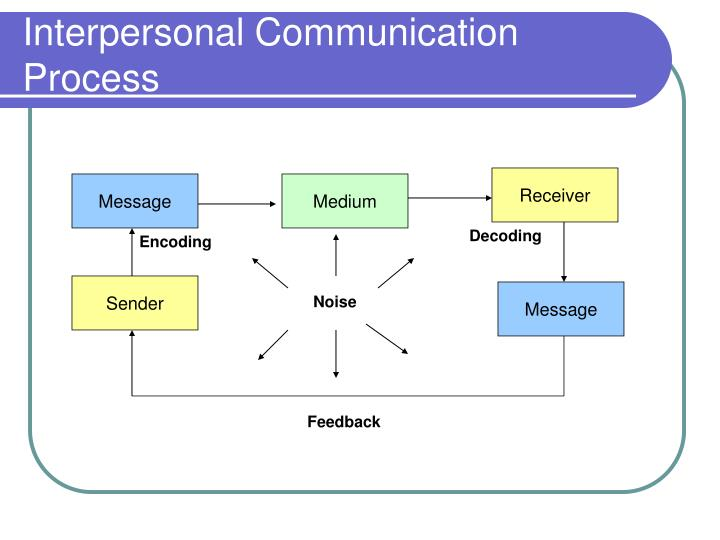 an analysis of the interpersonal communication and the process of the information Interpersonal perceptions within organizations: an exploratory study hardeep anant perceptions play an important role in the process of interpersonal communications within.