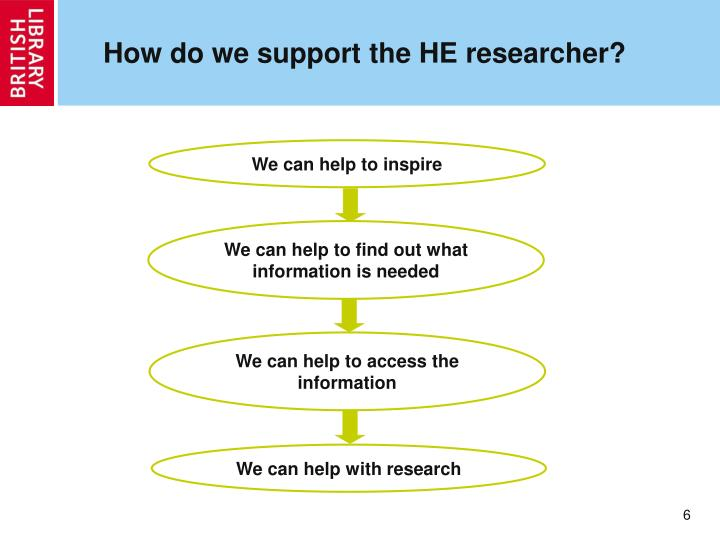 How do we support the HE researcher?