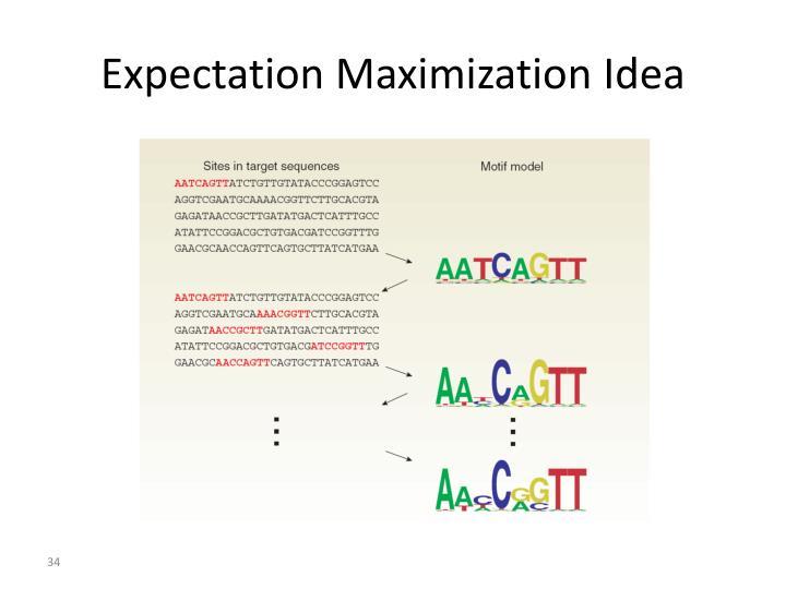 Expectation Maximization Idea
