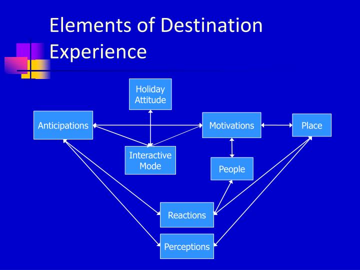 Elements of Destination Experience