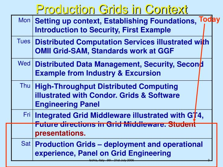 Production grids in context