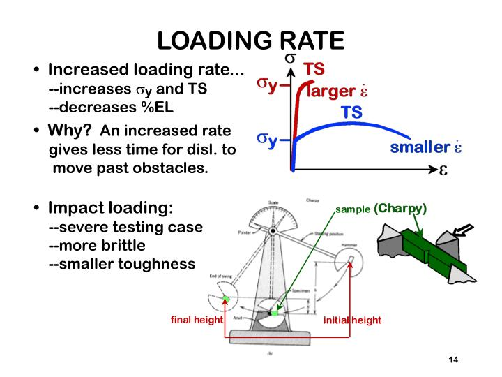 LOADING RATE