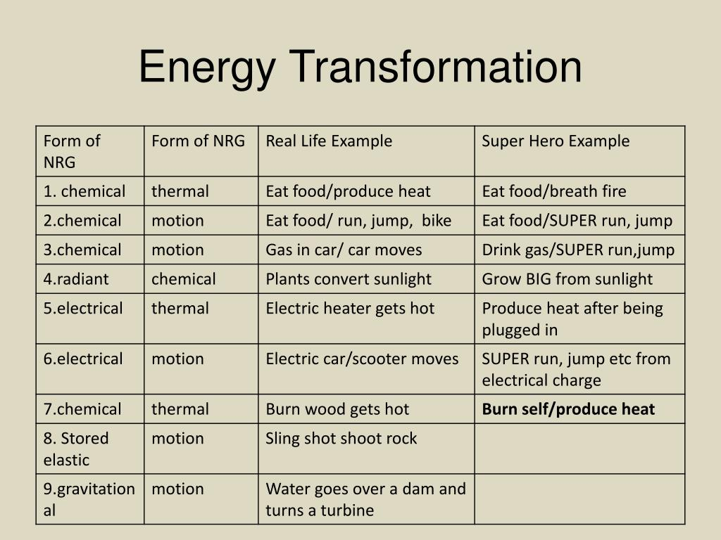 energy-transformation32-l  Examples Of Energy Transformations on sixth grade science, daily life, for six grader, kinetic potential, chemical radiant, how drink water, convergence or,