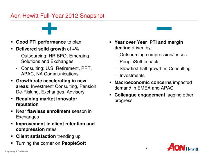 Aon Hewitt Full-Year 2012 Snapshot