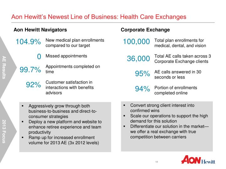 Aon Hewitt's Newest Line of Business: Health Care Exchanges