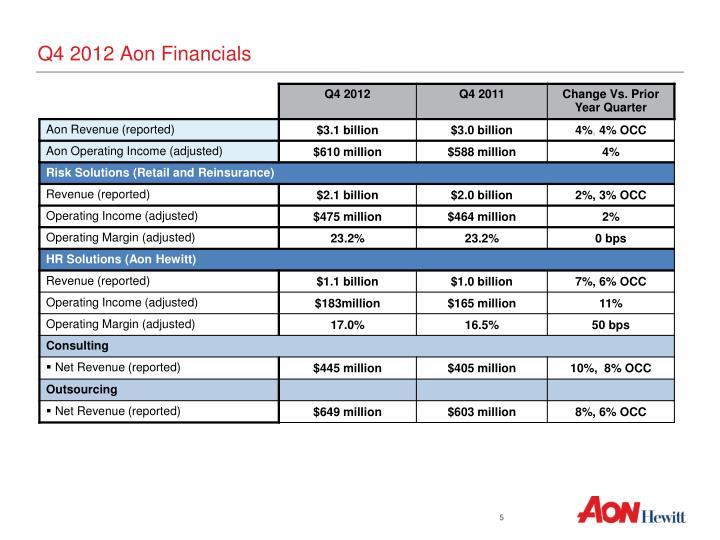 Q4 2012 Aon Financials